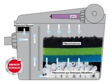 T.I.P Teichaußenfilter LGW 7000 UV, 9, Schwarz UV-C, 9 Watt, bis 7.000 Liter -