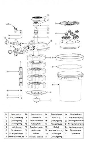 CPF 50000 Bio Druckteichfilter 100.000l Teichfilter Bachlauf incl.55 Watt UVC Klärer -