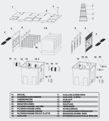SunSun Bio Teichfilter 90000 L Durchlauffilter Upgrade Set 2 CBF-350C Teich Filter -