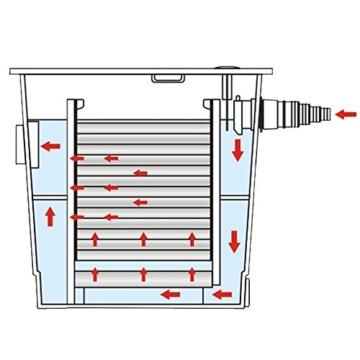 SunSun Bio Teichfilter Durchlauffilter CBF-350 bis 12000 L Koi Teich -