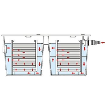 SunSun Bio Teichfilter Durchlauffilter CBF-350B bis 60000 L Koi Teich -